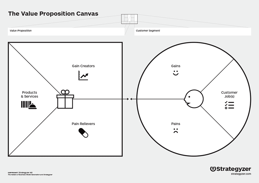 Frisk Value Proposition Canvas MV-85