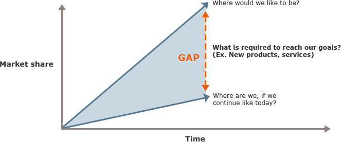 Gap analysis diagram introduction to electrical wiring diagrams gap analyse rh lederindsigt dk gap analysis diagram togaf gap analysis diagram template ccuart Image collections